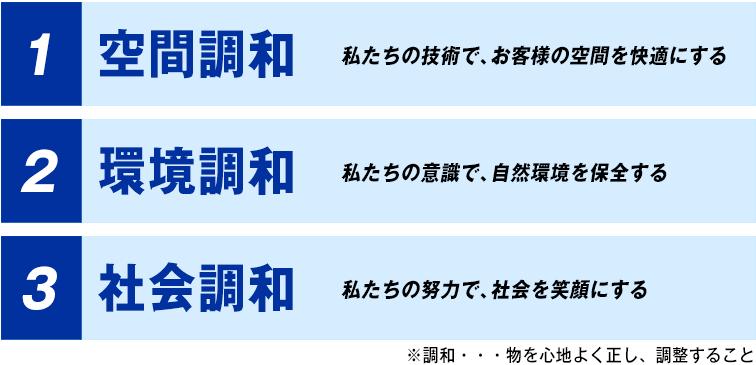 神戸、明石、姫路の空調設備、エアコン、空調機、フロンガス回収、株式会社安福冷暖の経営理念